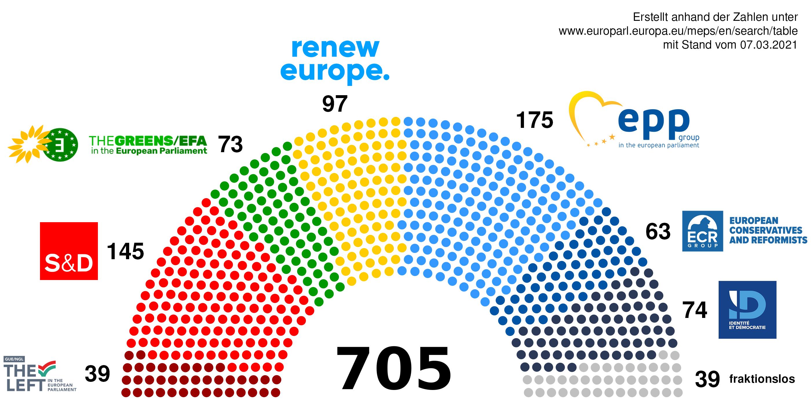 Sitzverteilung im Europäischen Parlament; Anordnung und Stärke der Fraktionen von links nach rechts: The Left, 39 Sitze - S&D, 145 Sitze - The Greens/EFA, 73 Sitze - renew europe, 97 Sitze - EPP, 175 Sitze - ECR, 63 Sitze - ID 74 Sitze - fraktionslos, 39 Sitze; Datenquelle www.europarl.europa.eu/meps/en/search/table mit Stand vom 07.03.2021